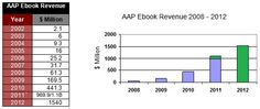 Ebooks Up 41% to $1.54 Billion in 2012    Read more: http://www.publishyourownebooks.com/ebooks-up-41-percent-in-2012/#ixzz2RLzLDDOU