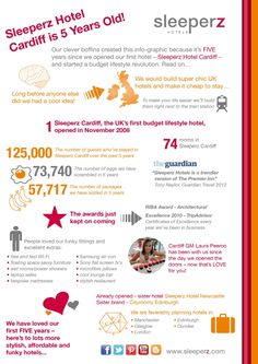 Sleeperz Hotel Cardiff - Britain's original budget lifestyle hotel - celebrated its 5th birthday on November 12, 2013. Here's a fun info-graphic to show what we've done in 5 years - from the number of sausages we've sizzled to eggs scrambled! www.sleeperz.com