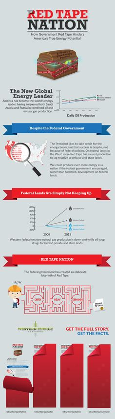 How government red tape hinders America's true energy potential.