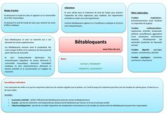Bétabloquants Nursing Apps, Medical Laboratory Science, Nurse Life, Nursing Students, Speech Therapy, Good To Know, Study, Health, School