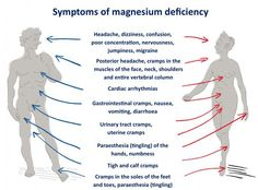 Early Warning Signs Your Body's Magnesium Levels Are Dangerously Low #magnesiumdeficiency