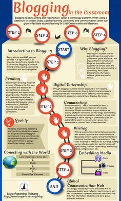 Blogging en el aula #infografia #infographic #socialmedia #education