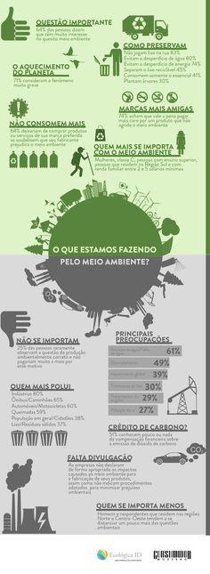 Sabemos quanto as empresas e produtos afetam ecologicamente? Segundo uma pesquisa, a percepção geral é que não