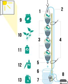 Schematics for DIY 3Dponics Vertical Garden