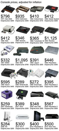 Think the Xbox One and PS4 are expensive? Think again. Here is what 24 classic video game consoles would cost when adjusted for inflation.