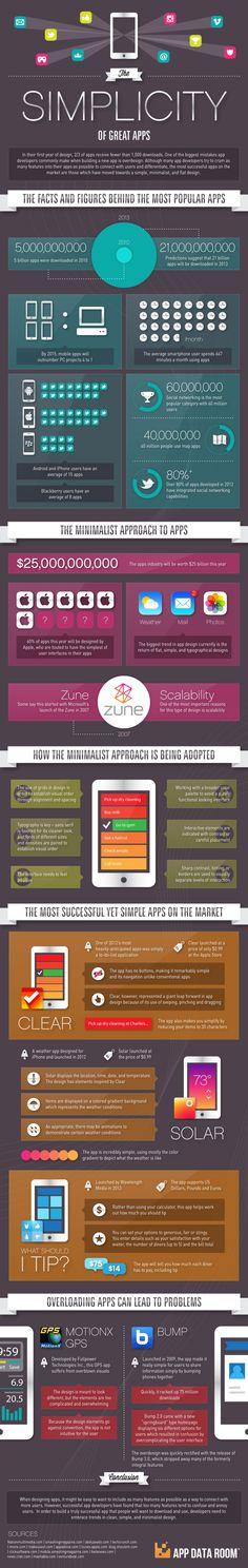 #infografia La simplicidad de las mejores apps   Simplicity of Great Apps #Infographic