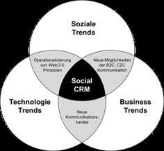 IWI-HSG | Social CRM: Social CRM