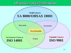 Billedresultat for integrated iso 9001 iso 14001 and ohsas 18001