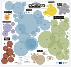 Mapa_Redes_Sociales_2014_iRedesCrea en 5 pasos el Centro de Operaciones en tu Social Media Plan