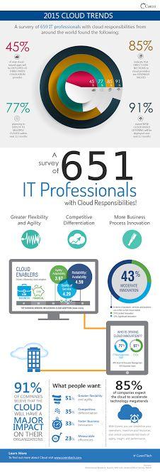 Cloud Migration | SaaS | Cloud Computing | Cloud | Cloud Trends 2015 |  | Infograph | Cloudify | SaaSify