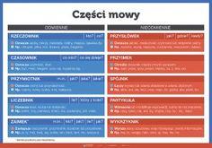 PAKIET: Części mowy (12 plakatów dydaktycznych) Always Learning, Fun Learning, Learn Polish, Teacher Morale, Polish Words, Polish Language, Eighth Grade, Learning Process, School Notes