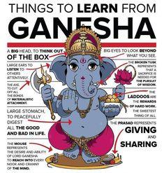 Mythology + Religion: Things To Learn From Ganesha Infographic Yoga Inspiration, Om Gam Ganapataye Namaha, Little Buddha, Hindu Deities, Lord Ganesha, Lord Shiva, Indian Gods, Gods And Goddesses, Pics Art