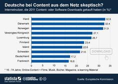 Die Grafik zeigt die Top 10 EU-Länder nach dem Anteil der Internetnutzer, die 2011 Content- oder Software-Downloads gekauft haben.