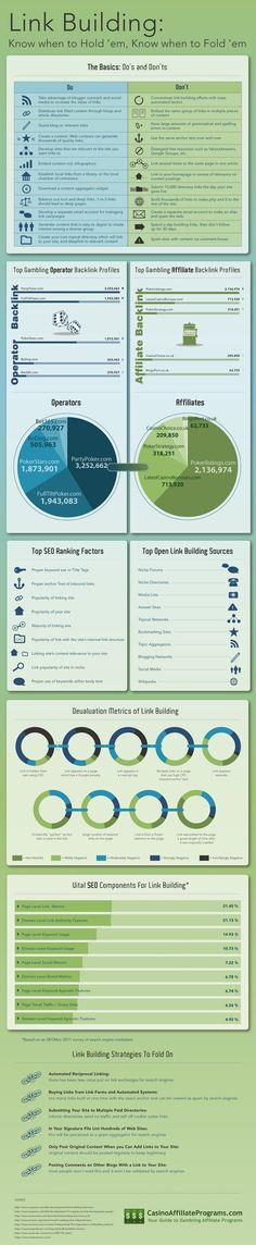 I was contacted by the Marketing Manager of CasinoAffiliatePrograms.com the other day. He informed me of a new Infographic they recently launched. The info graphic is called Link Building: Know when to Hold 'em, Know when to Fold 'em! Apparently it's all about how to build links for your blog that are both useful and... Continue reading →