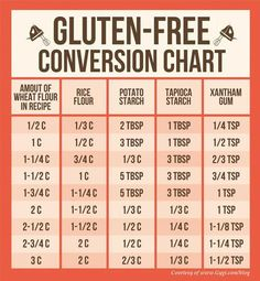 A helpful conversion chart for baking - www.bakedoctor.com/baking-conversions-and-substitutions-chart.html