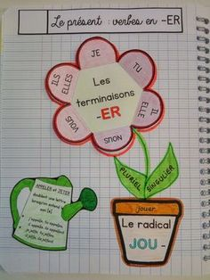 Lessons to be learned / Interactive lessons in French: grammar, conjugation . French Verbs, French Grammar, French Teaching Resources, Teaching French, Spanish Activities, Teaching Spanish, French Flashcards, French Education, French Classroom