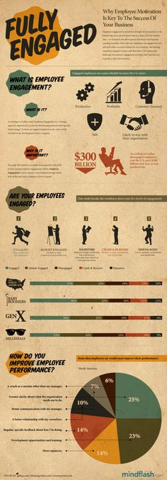Why Training is important! Keep employees motivated and happy employee-motivation-infographic-infographic