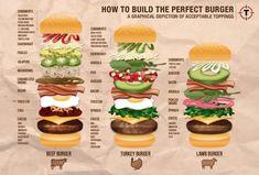 Zo bouw je de perfecte hamburger » Culy.nl