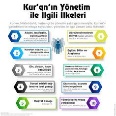 Kur'an'ın Yönetim ile İlgili İlkeleri Islam, Decision Making, Equality, Tulips, Science, Education, Social Equality, Making Decisions, Tulip