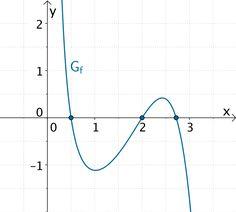 Graph der Funktion f mit Nullstellen