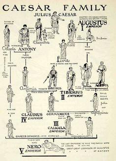 Julius Caesar Family