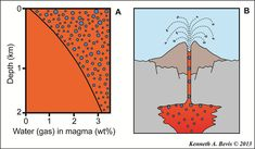 Volcanologists discover how bubbles accumulate in magma | Geology IN