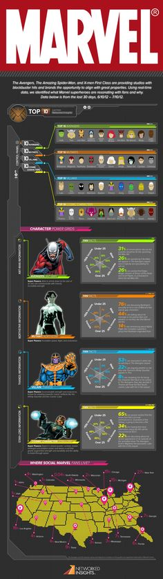 "Marvel Superheroes Social Map U.S. as compiled by ""Networked Insights"""