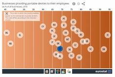 Does your employer provide you with a portable device? Eurostat (2017)
