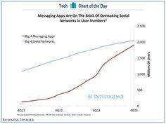 Messaging-Apps wie #WhatsApp und #Snapchat werden Social-Media-Diensten wie #Facebook, #Twitter & Co. in der Nutzerzahl Anfang 2015 den Rang ablaufen.