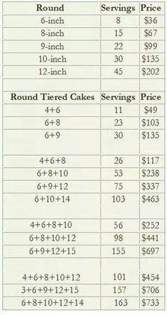 This tİered cake size chart is for number of pieces and pricing purposes only. Buttercream cakes in this category are offered in one size (untiered). If you would like a tiered cake, please visit our Wilton Cake Serving Chart, Cake Serving Guide, Cake Size Chart, Cake Chart, Cake Sizes And Servings, Cake Servings, Cake Decorating Company, Cake Decorating Tips, Wilton Tip Chart