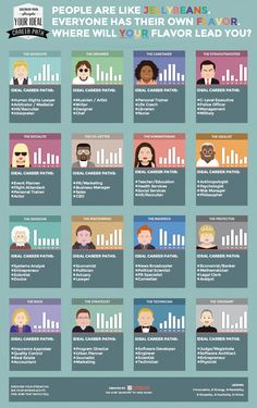 "#Infographic: What is the ideal career path for your personality type? ::: WITH A GRAIN OF SALT HERE...(PROTECTOR = BANKER??? -- PROTECTING SELF INTERESTS FOR SURE...) USES ""CARETAKER INSTEAD OF ""CAREGIVER"" (?) HMMMM"
