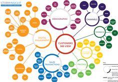 customer experience service design - Google Search