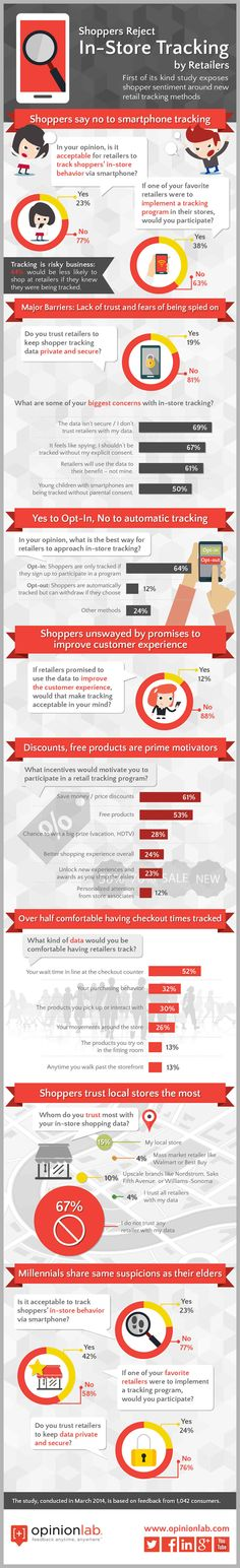 What Customers Think About In-Store Tracking [Infographic] Mobile Marketing, Marketing Digital, Online Marketing, Content Marketing, Smartphone, Behavior Tracking, Data Tracking, Beacon Technology, Digital Retail