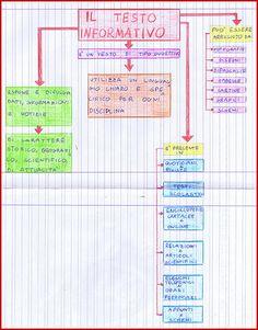 mappa - il testo informativo