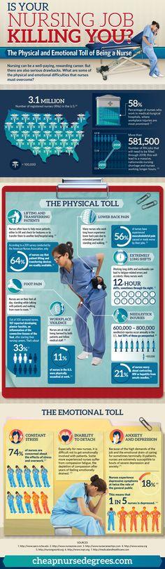 Is Your Nursing Job Killing You?
