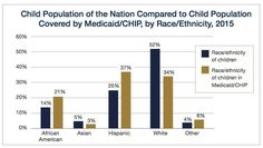 Child Population of the Nation Compared to Child Population Covered by Medicaid/CHIP, by Race/Ethnicity, 2015