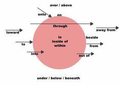 Prepositions in English English Tips, English Fun, English Writing, English Study, English Words, English Lessons, English Grammar, Learn English, English Language