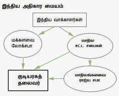 வேல் தர்மா: மோடியும் மாநிலங்களவையும்(ராஜ்ய சபா)