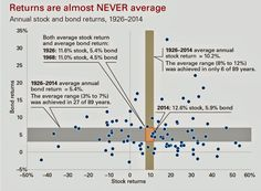Average returns almost never happen in the markets Market Economy, Dividend Stocks, Quick Reads, Day Trading, Financial Markets, Risk Management, Entry Level, Economics, Stock Market