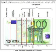 """""""Sur 100€ d'aliments, seulement 7€ reviennent aux agriculteurs"""""""