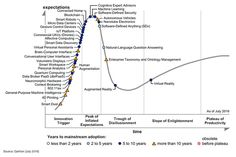 Gartner releases its latest Hype Cycle but where are the wearables?by Sachin Bahal Gartner Inc, the world's leader in information technology research has released their annual Hype Cycle Report. This year, the Hype Cycle focuses on two immersive. Blockchain, Revolution, Smart Robot, Business Innovation, Deep Learning, Cycle, Financial Institutions, Customer Experience, Augmented Reality
