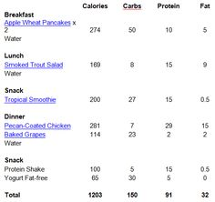 1 week meal-planning chart for 1200-1600 calorie/day ...
