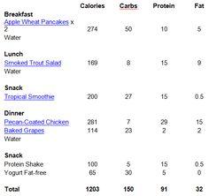 dieta 3000 calorias menu semanal