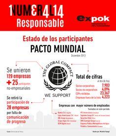 Conoce el Estado de los participantes del Pacto Mundial