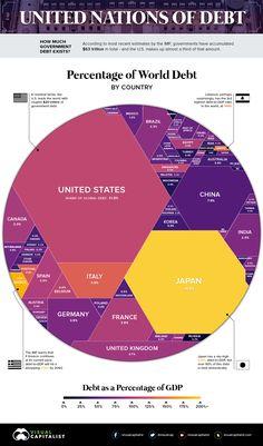 Il debito pubblico dei Paesi in un'immagine