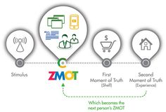 Healthcare Marketing: Moment of Truth Validates Need for Consumer Ed Influencer Marketing, Inbound Marketing, Content Marketing, Internet Marketing, Online Marketing, Marketing Ideas, Media Marketing, Marketing Digital, Social Media Research