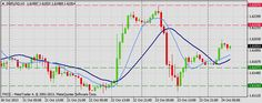 Forex Technical & Market Analysis FXCC Oct 24 2013