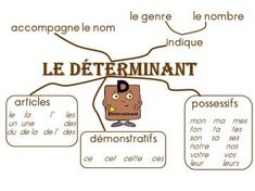 French For Kids Classroom Printing Videos Technology Architecture French Teaching Resources, Teaching French, How To Speak French, Learn French, High School French, Sketch Note, Autism Education, Early Education, Material Didático