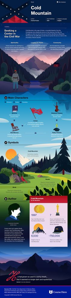 Cold Mountain infographic | Course Hero