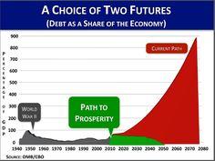 Obama's budget proposal doesn't address long-term debt problem